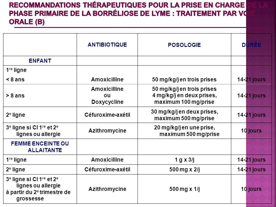 ANTIBIOTIQUEPOSOLOGIEDURÉE ENFANT 1 re ligne < 8 ansAmoxicilline50 mg/kg/j en trois prises14-21 jours > 8 ans Amoxicilline ou Doxycycline 50 mg/kg/j e