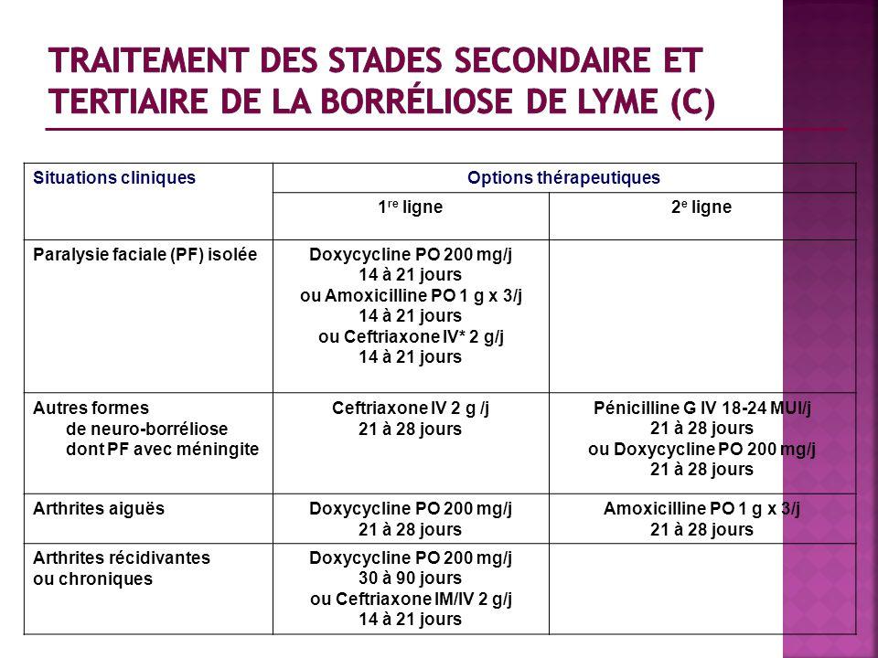 Situations cliniquesOptions thérapeutiques 1 re ligne2 e ligne Paralysie faciale (PF) isoléeDoxycycline PO 200 mg/j 14 à 21 jours ou Amoxicilline PO 1