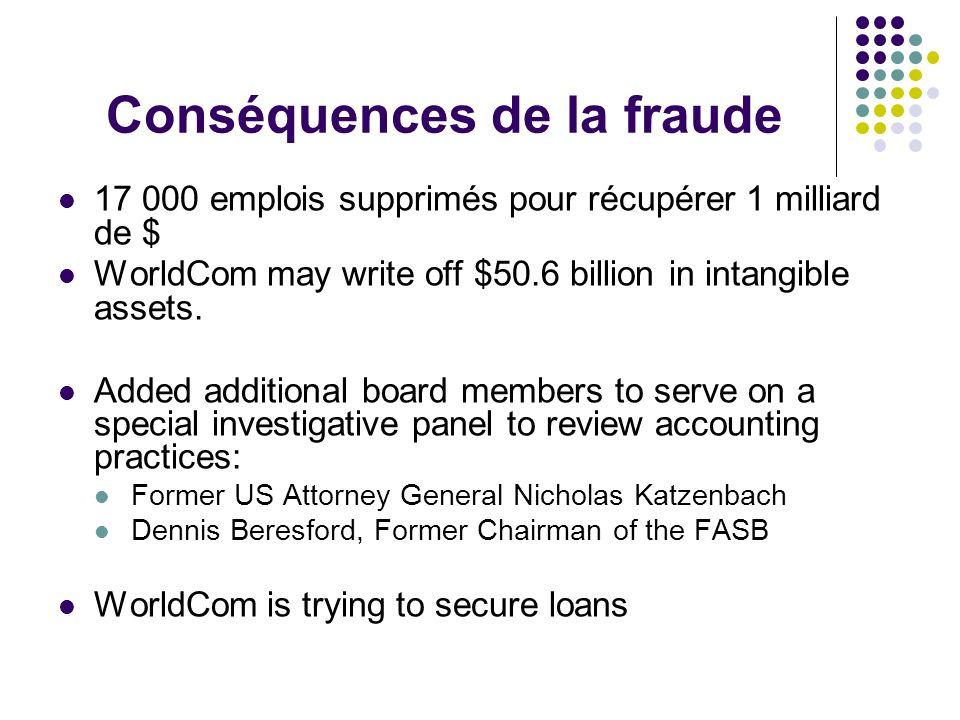 Conséquences de la fraude 17 000 emplois supprimés pour récupérer 1 milliard de $ WorldCom may write off $50.6 billion in intangible assets.