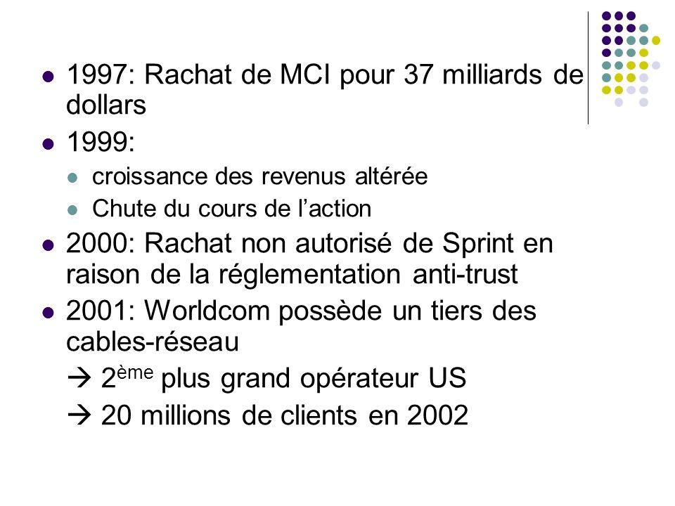 1997: Rachat de MCI pour 37 milliards de dollars 1999: croissance des revenus altérée Chute du cours de laction 2000: Rachat non autorisé de Sprint en raison de la réglementation anti-trust 2001: Worldcom possède un tiers des cables-réseau 2 ème plus grand opérateur US 20 millions de clients en 2002