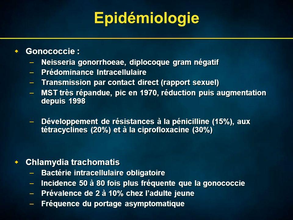 Diagnostic clinique : Gonococcie Chez lhomme : 3 types datteinte –Incubation de 2 à 7 jours –Urétrite antérieure aigue : brûlures mictionnelles, écoulement purulent, inflammation du méat, risque de prostatite et dépididymite –Rectite gonococcique : prurit anal, anite purulente, souvent asymptomatique –Oropharyngite : souvent asymptomatique Chez lhomme : 3 types datteinte –Incubation de 2 à 7 jours –Urétrite antérieure aigue : brûlures mictionnelles, écoulement purulent, inflammation du méat, risque de prostatite et dépididymite –Rectite gonococcique : prurit anal, anite purulente, souvent asymptomatique –Oropharyngite : souvent asymptomatique