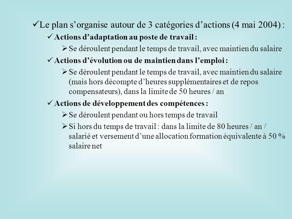 Le plan sorganise autour de 3 catégories dactions (4 mai 2004) : Actions dadaptation au poste de travail : Se déroulent pendant le temps de travail, a