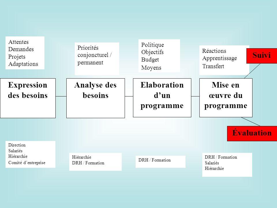 Expression des besoins Attentes Demandes Projets Adaptations Direction Salariés Hiérarchie Comité dentreprise Analyse des besoins Priorités conjonctur