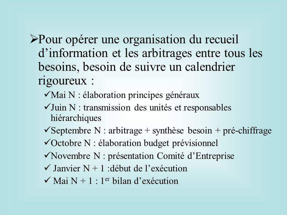 Pour opérer une organisation du recueil dinformation et les arbitrages entre tous les besoins, besoin de suivre un calendrier rigoureux : Mai N : élab