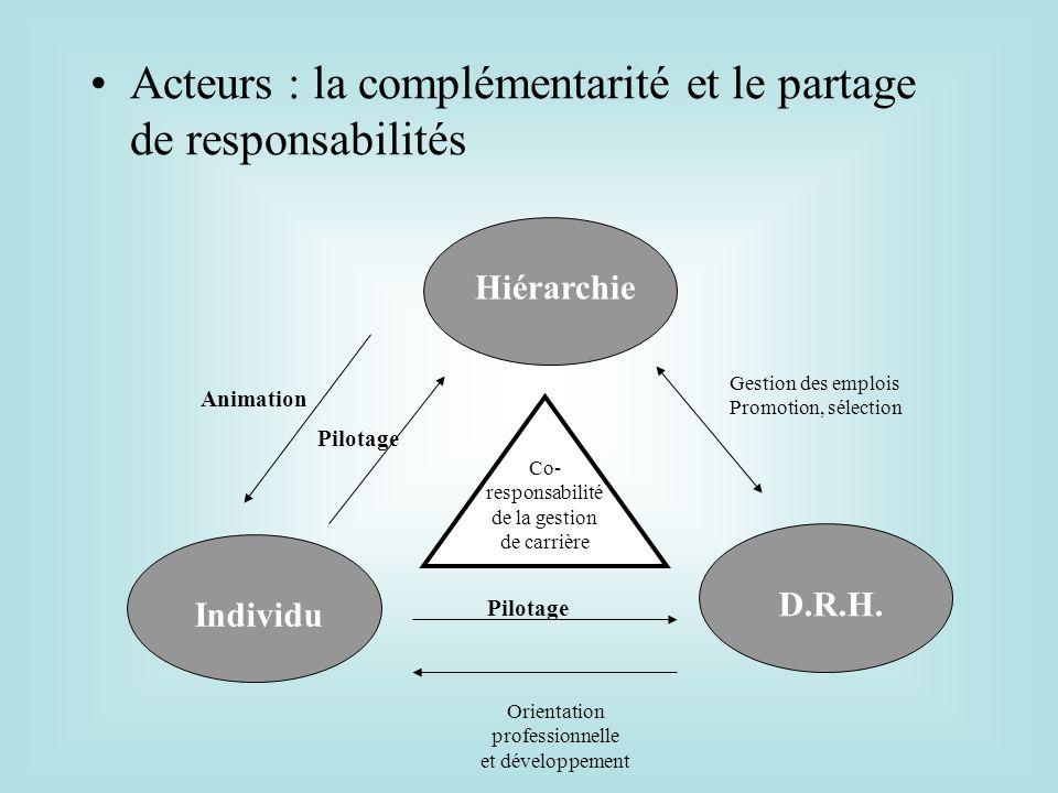 Acteurs : la complémentarité et le partage de responsabilités Hiérarchie IndividuD.R.H. Co- responsabilité de la gestion de carrière Pilotage Orientat
