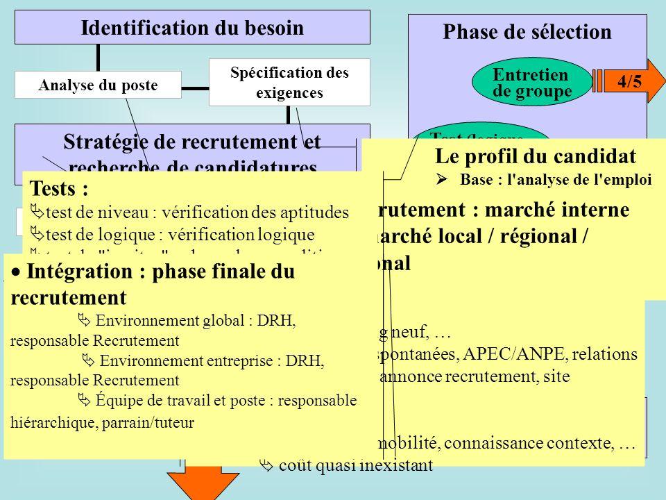 Recrutement externe Identification du besoin Phase de sélection Analyse du poste Spécification des exigences Stratégie de recrutement et recherche de