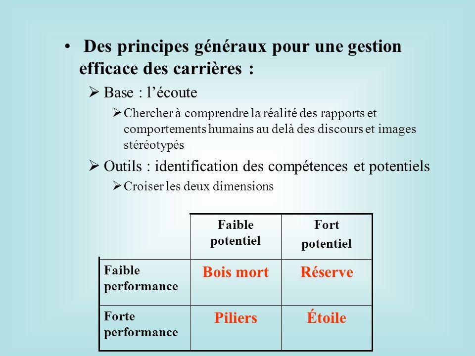 Des principes généraux pour une gestion efficace des carrières : Base : lécoute Chercher à comprendre la réalité des rapports et comportements humains