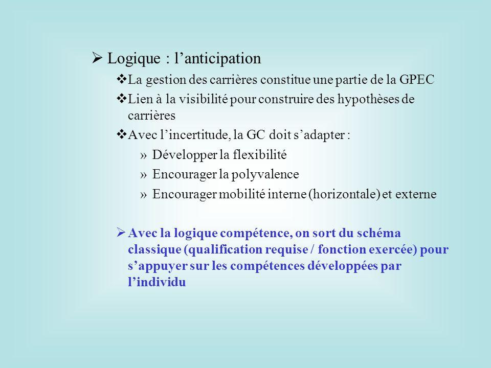 Logique : lanticipation La gestion des carrières constitue une partie de la GPEC Lien à la visibilité pour construire des hypothèses de carrières Avec