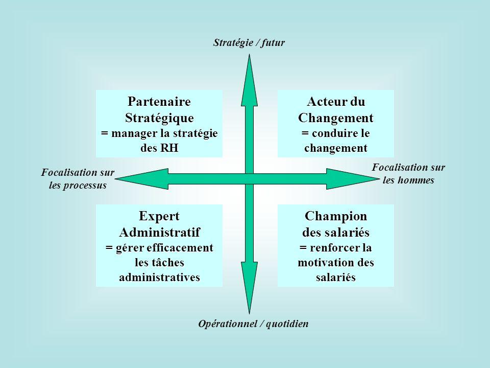 Stratégie / futur Opérationnel / quotidien Focalisation sur les processus Focalisation sur les hommes Acteur du Changement = conduire le changement Ch