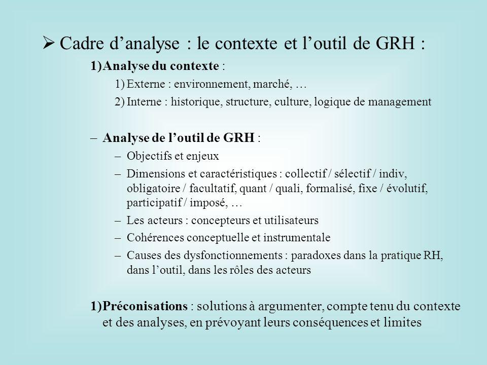 Cadre danalyse : le contexte et loutil de GRH : 1)Analyse du contexte : 1)Externe : environnement, marché, … 2)Interne : historique, structure, cultur