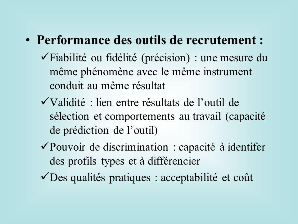 Performance des outils de recrutement : Fiabilité ou fidélité (précision) : une mesure du même phénomène avec le même instrument conduit au même résul