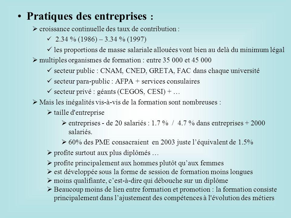 Pratiques des entreprises : croissance continuelle des taux de contribution : 2.34 % (1986) – 3.34 % (1997) les proportions de masse salariale allouée