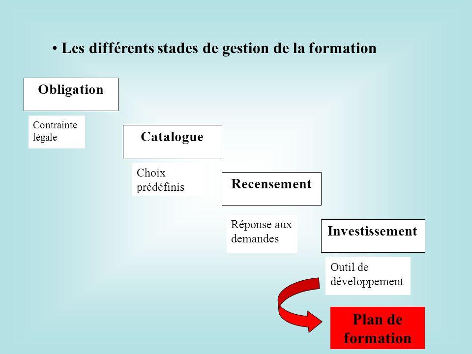 Obligation Contrainte légale Catalogue Choix prédéfinis Recensement Réponse aux demandes Investissement Outil de développement Les différents stades d
