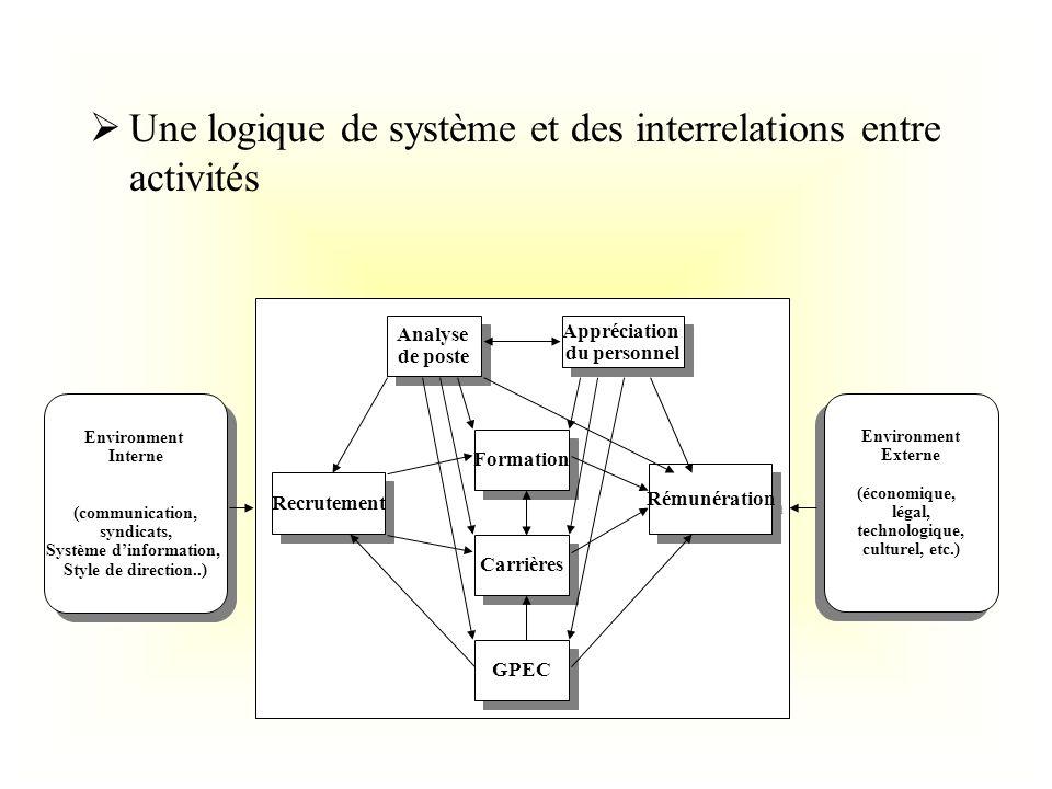Une logique de système et des interrelations entre activités Analyse de poste Analyse de poste Appréciation du personnel Appréciation du personnel For