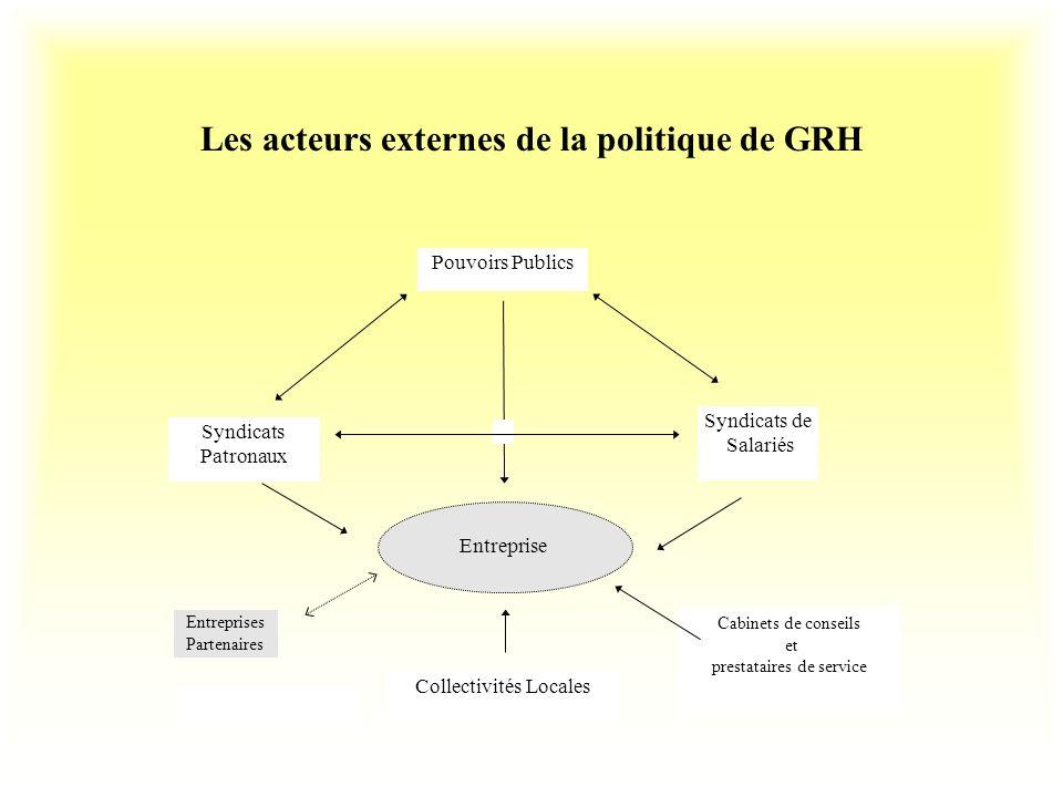 Les acteurs externes de la politique de GRH Entreprise Collectivités Locales Pouvoirs Publics Syndicats Patronaux Syndicats de Salariés Entreprises Pa