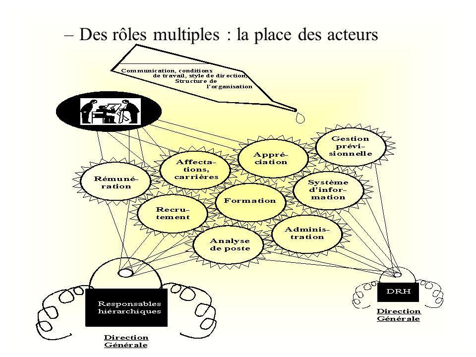 –Des rôles multiples : la place des acteurs