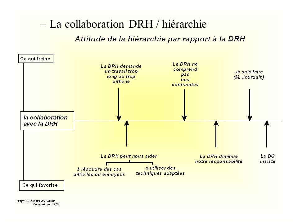 –La collaboration DRH / hiérarchie