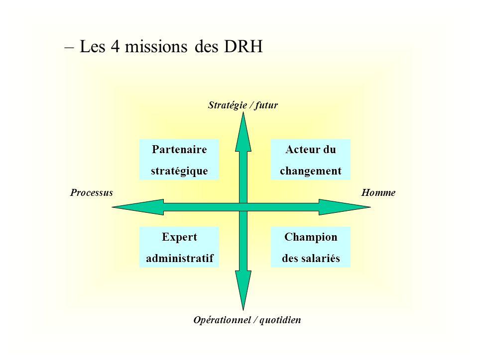 –Les 4 missions des DRH Stratégie / futur Opérationnel / quotidien ProcessusHomme Acteur du changement Champion des salariés Expertadministratif Parte