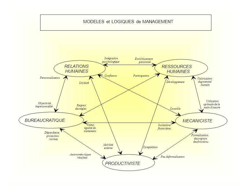 MODELES et LOGIQUES de MANAGEMENT RELATIONS HUMAINES Intégration psychologique Personnalisation Confiance Loyauté MECANICISTE Contrôle Utilisation opt
