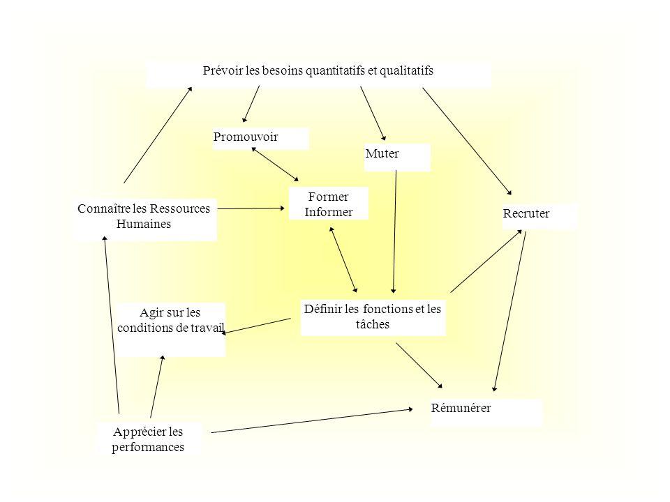 Prévoir les besoins quantitatifs et qualitatifs Promouvoir Muter Former Informer Connaître les Ressources Humaines Définir les fonctions et les tâches