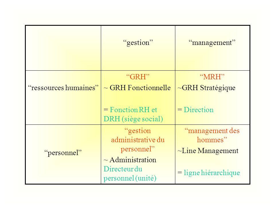 management des hommes ~Line Management = ligne hiérarchique gestion administrative du personnel ~ Administration Directeur du personnel (unité) person