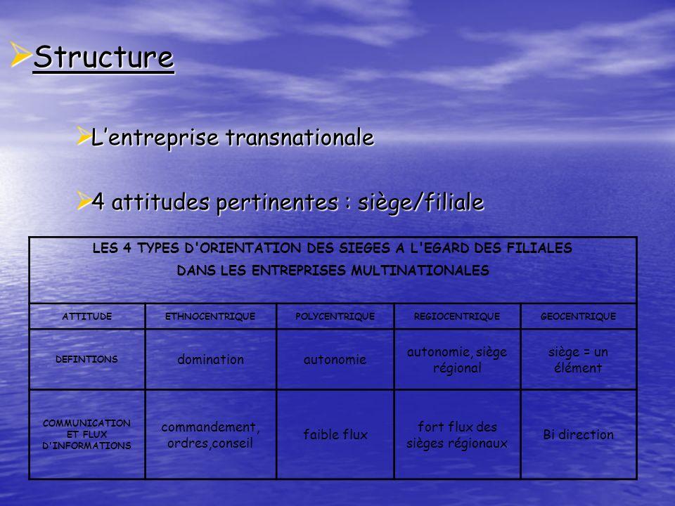II- Linformation et la communication en pratique Entreprises étudiées Entreprises étudiées