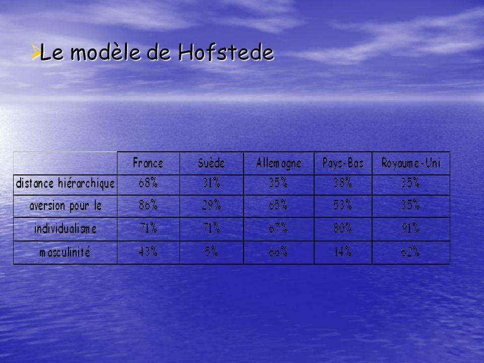 Le modèle de Hofstede Le modèle de Hofstede