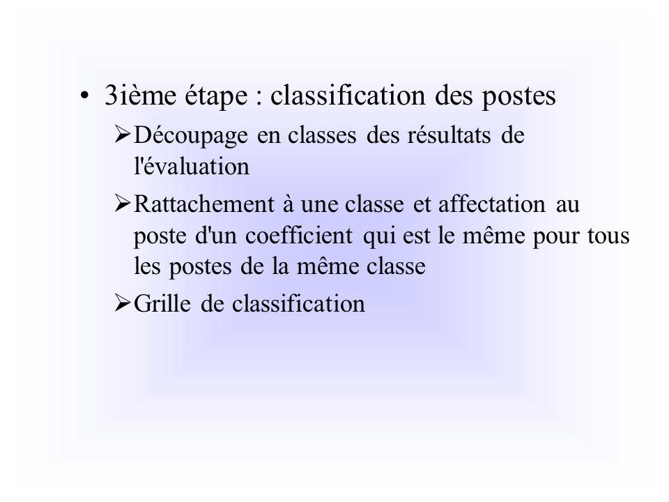 3ième étape : classification des postes Découpage en classes des résultats de l'évaluation Rattachement à une classe et affectation au poste d'un coef
