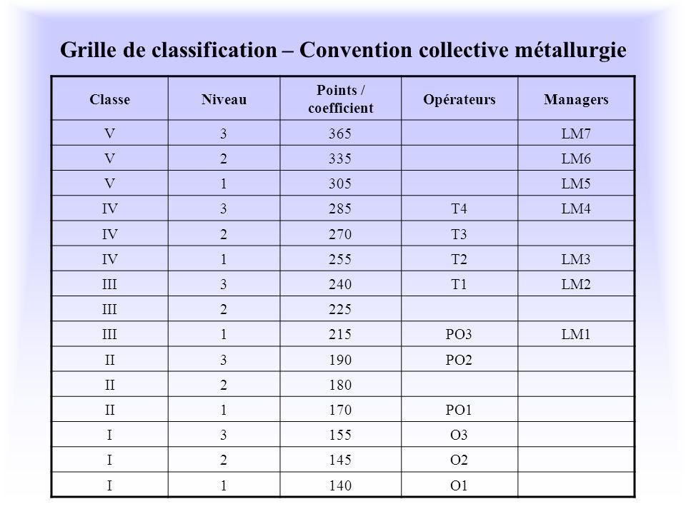 Grille de classification – Convention collective métallurgie ClasseNiveau Points / coefficient OpérateursManagers V3365LM7 V2335LM6 V1305LM5 IV3285T4L