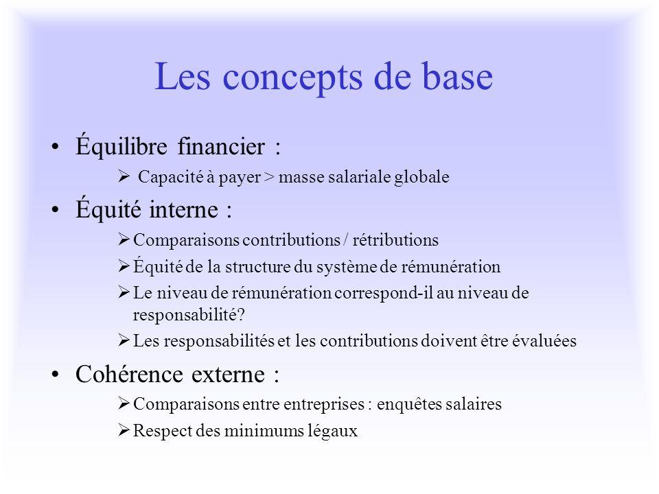 Les concepts de base Équilibre financier : Capacité à payer > masse salariale globale Équité interne : Comparaisons contributions / rétributions Équit