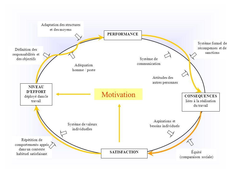 PERFORMANCE SATISFACTION CONSEQUENCES liées à la réalisation du travail NIVEAU D'EFFORT déployé dans le travail Équité (comparaison sociale) Attitudes