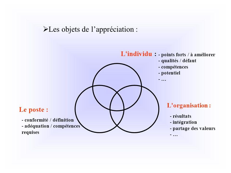 Les objets de lappréciation : Le poste : L'organisation : - points forts / à améliorer - qualités / défaut - compétences - potentiel - … - résultats -