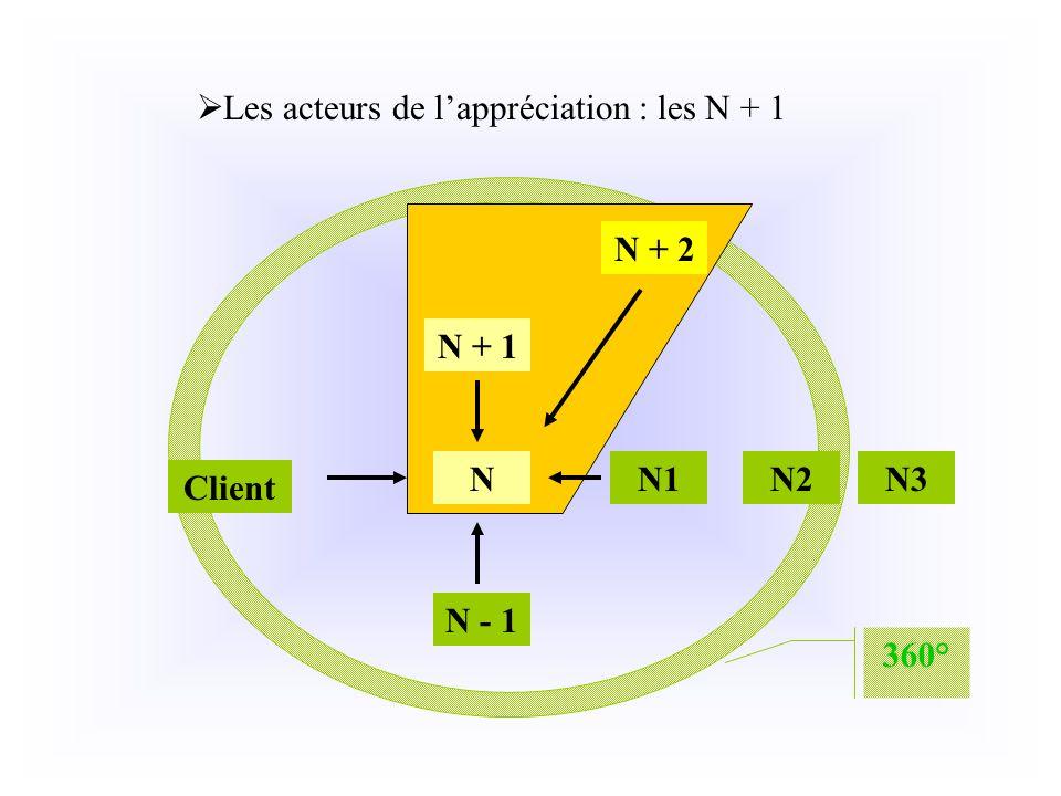 Les acteurs de lappréciation : les N + 1 N N + 1 N + 2 N - 1 N3N2N1 Client 360°