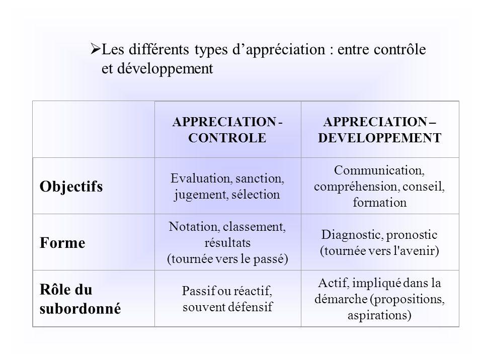 Les différents types dappréciation : entre contrôle et développement APPRECIATION - CONTROLE APPRECIATION – DEVELOPPEMENT Objectifs Evaluation, sancti