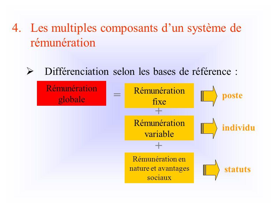 4.Les multiples composants dun système de rémunération Différenciation selon les bases de référence : Rémunération fixe Rémunération variable Rémunéra