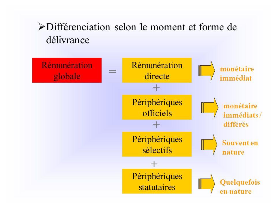 Différenciation selon le moment et forme de délivrance Rémunération directe Périphériques officiels + + Rémunération globale = monétaire immédiat moné