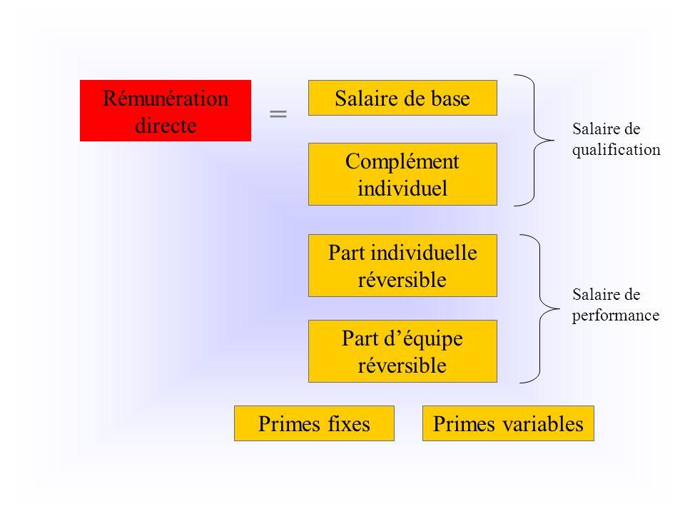 Salaire de base Rémunération directe = Complément individuel Part individuelle réversible Primes fixes Part déquipe réversible Primes variables Salair