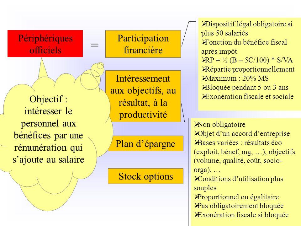 Intéressement aux objectifs, au résultat, à la productivité Périphériques officiels = Participation financière Plan dépargne Stock options Non obligat