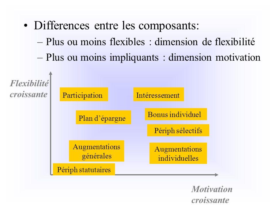 Differences entre les composants: –Plus ou moins flexibles : dimension de flexibilité –Plus ou moins impliquants : dimension motivation Participation