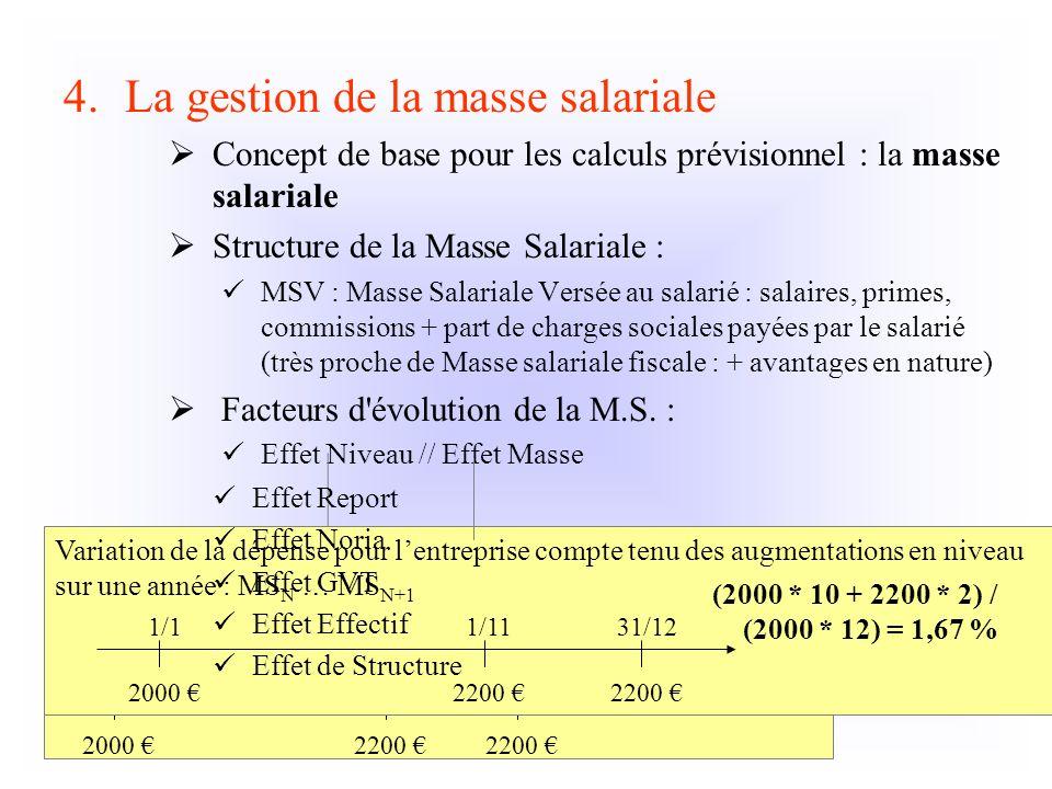 4.La gestion de la masse salariale Concept de base pour les calculs prévisionnel : la masse salariale Structure de la Masse Salariale : MSV : Masse Sa
