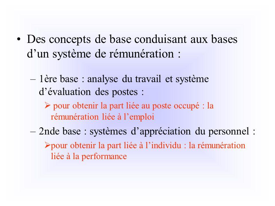 Des concepts de base conduisant aux bases dun système de rémunération : –1ère base : analyse du travail et système dévaluation des postes : pour obten