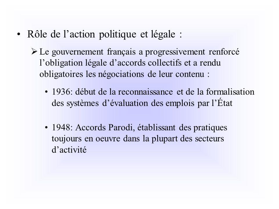 Rôle de laction politique et légale : Le gouvernement français a progressivement renforcé lobligation légale daccords collectifs et a rendu obligatoir