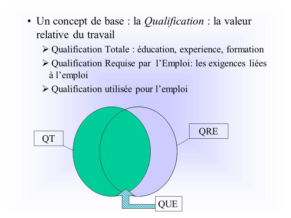 Un concept de base : la Qualification : la valeur relative du travail Qualification Totale : éducation, experience, formation Qualification Requise pa