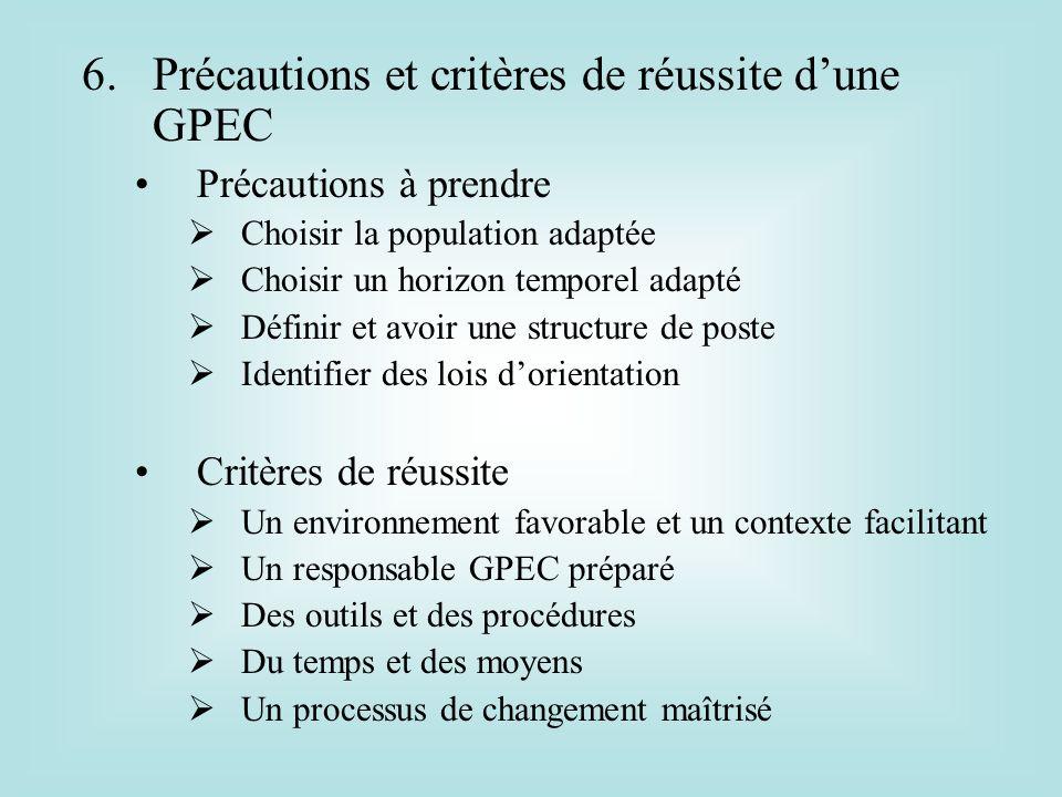 6.Précautions et critères de réussite dune GPEC Précautions à prendre Choisir la population adaptée Choisir un horizon temporel adapté Définir et avoi
