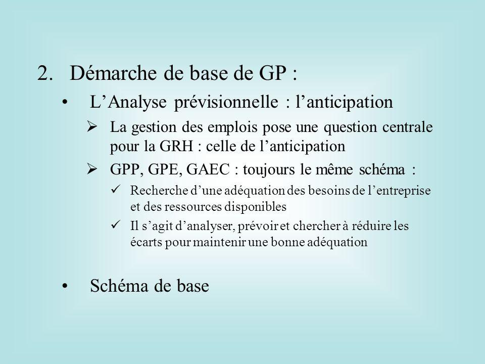 2.Démarche de base de GP : LAnalyse prévisionnelle : lanticipation La gestion des emplois pose une question centrale pour la GRH : celle de lanticipat
