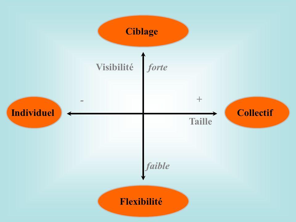 Visibilitéforte faible Taille - + Ciblage Flexibilité IndividuelCollectif