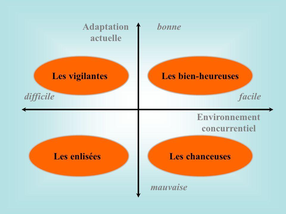 Adaptation actuelle bonne mauvaise Environnement concurrentiel difficilefacile Les bien-heureuses Les chanceuses Les vigilantes Les enlisées