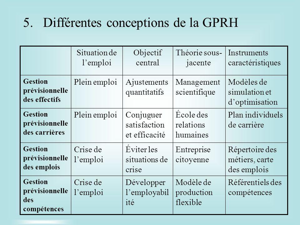 5.Différentes conceptions de la GPRH Référentiels des compétences Modèle de production flexible Développer lemployabil ité Crise de lemploi Gestion pr