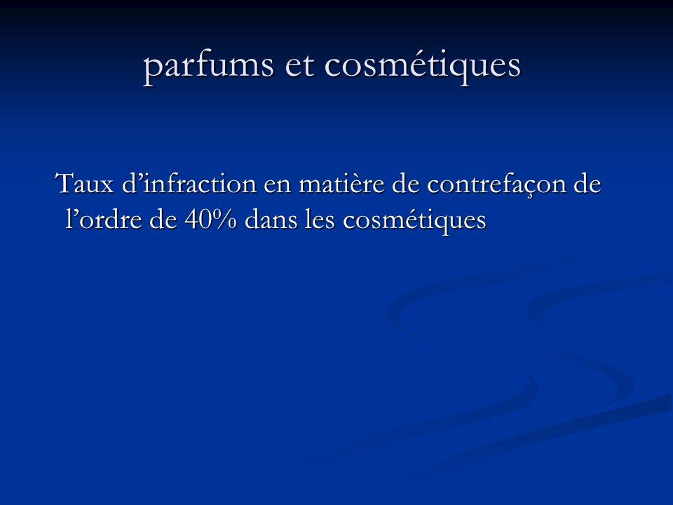parfums et cosmétiques parfums et cosmétiques Taux dinfraction en matière de contrefaçon de lordre de 40% dans les cosmétiques Taux dinfraction en mat
