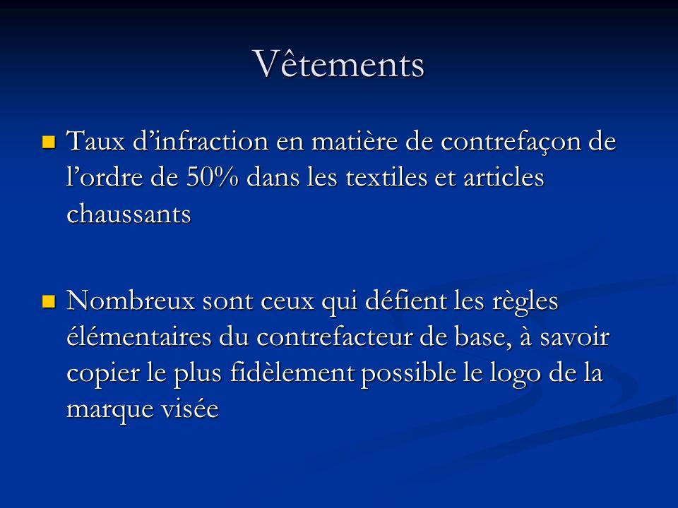 Vêtements Taux dinfraction en matière de contrefaçon de lordre de 50% dans les textiles et articles chaussants Taux dinfraction en matière de contrefa